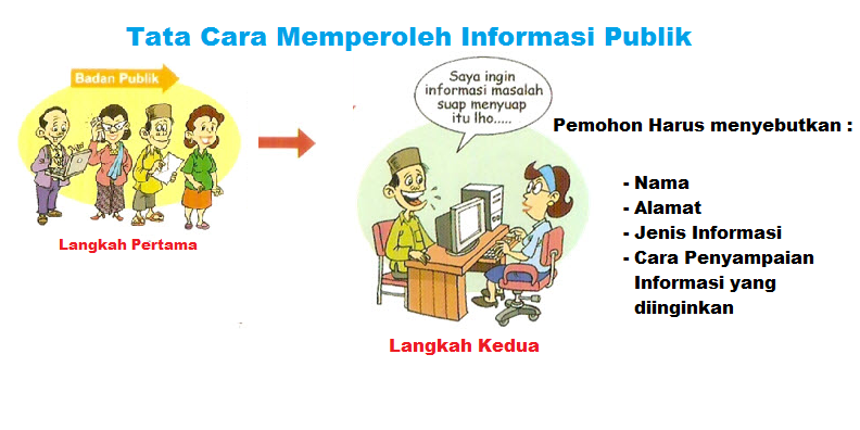 Info-Langkah II