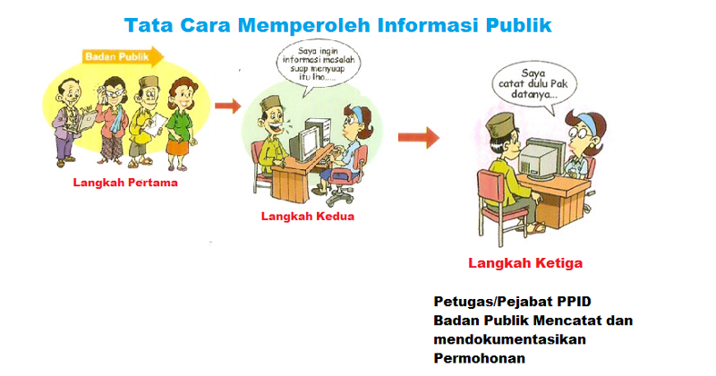 Info-Langkah III