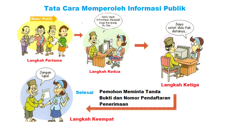 Info-Langkah IV
