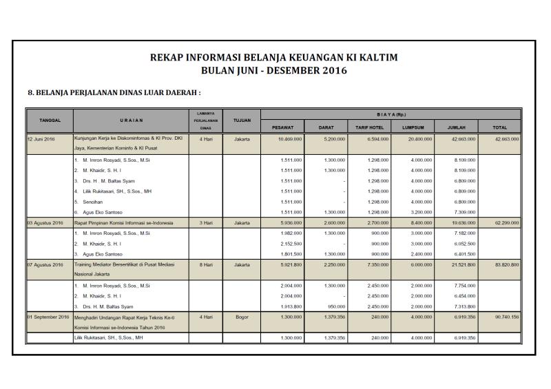 belanja jaldis luar daerah juni-desember 2016 -1