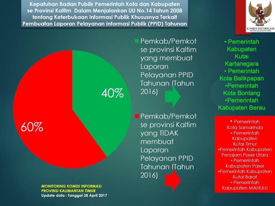 monitoring-kepatuhan membuat laporan PPID-pemkabpemkotsekaltim