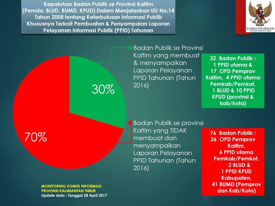 monitoring-kepatuhan membuat laporan PPID tahunan BP sekaltim