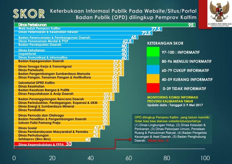 monitoring web-skor KIP