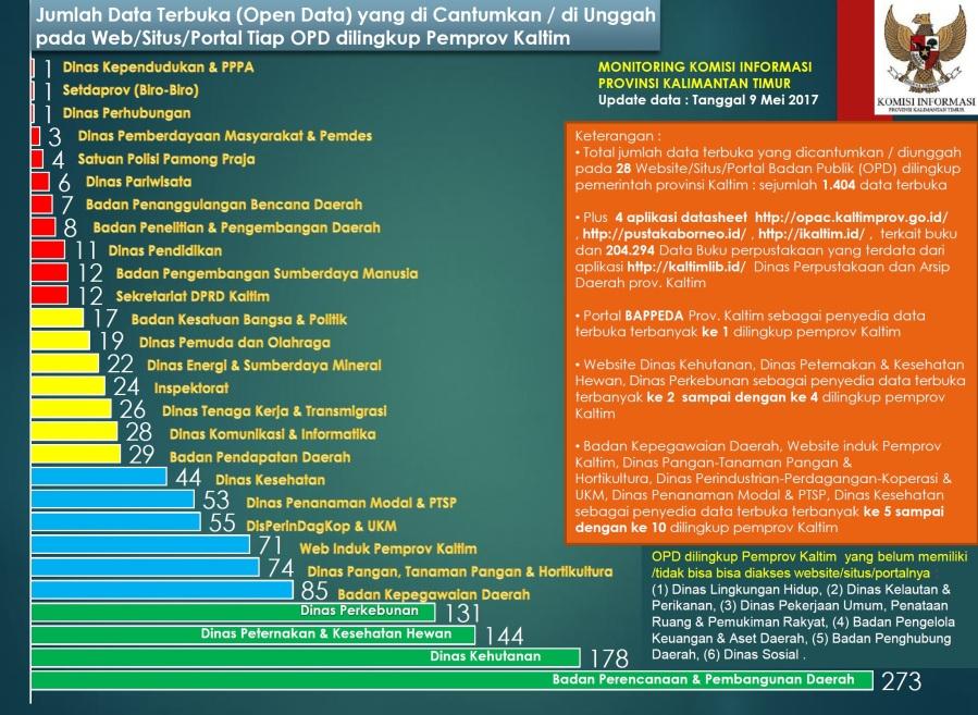 monitoring web-skor open data