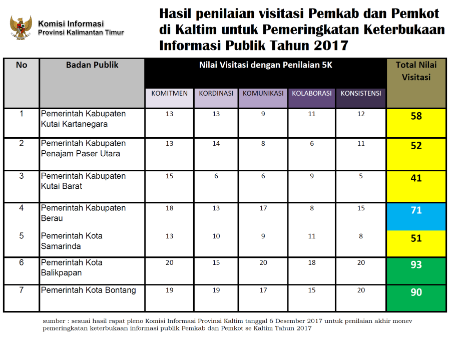 penilaian visitasi pemkab pemkot di kaltim tahun 2017